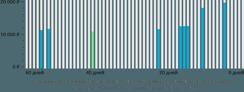 Динамика цен в зависимости от количества оставшихся дней до вылета из Вильнюса в Люксембург