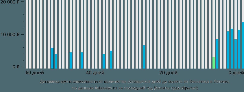 Динамика цен в зависимости от количества оставшихся дней до вылета из Вильнюса в Латвию