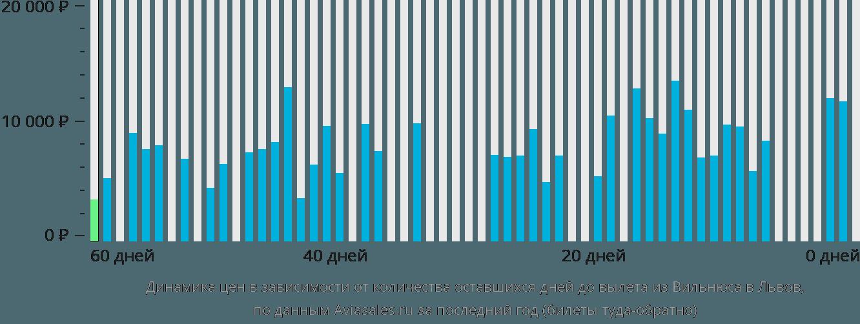 Динамика цен в зависимости от количества оставшихся дней до вылета из Вильнюса в Львов