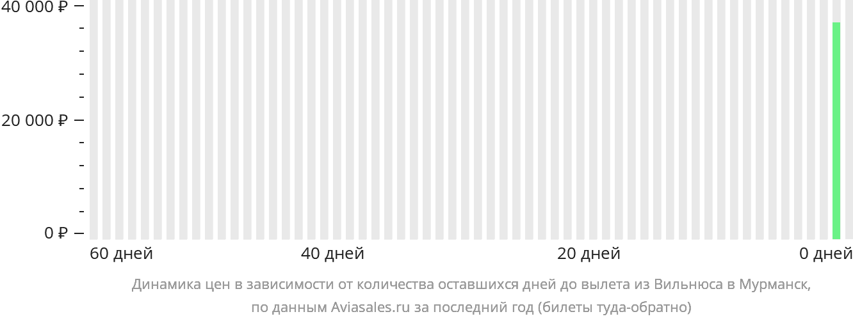 Динамика цен в зависимости от количества оставшихся дней до вылета из Вильнюса в Мурманск