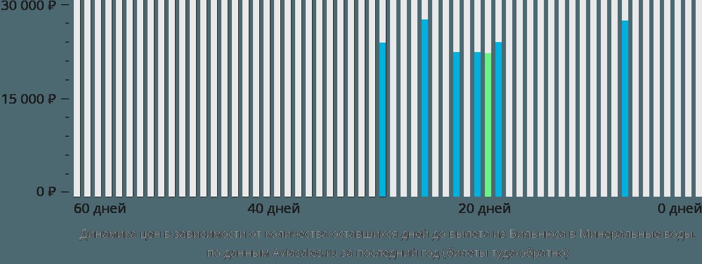 Динамика цен в зависимости от количества оставшихся дней до вылета из Вильнюса в Минеральные воды