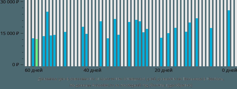 Динамика цен в зависимости от количества оставшихся дней до вылета из Вильнюса в Неаполь