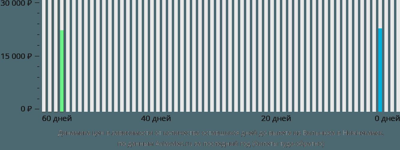 Динамика цен в зависимости от количества оставшихся дней до вылета из Вильнюса в Нижнекамск