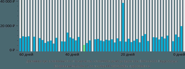 Динамика цен в зависимости от количества оставшихся дней до вылета из Вильнюса в Нидерланды
