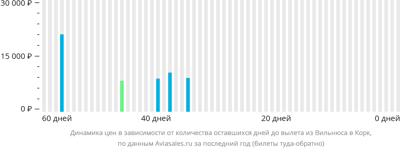 Динамика цен в зависимости от количества оставшихся дней до вылета из Вильнюса в Корк