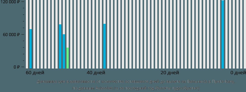 Динамика цен в зависимости от количества оставшихся дней до вылета из Вильнюса в Пунта-Кану
