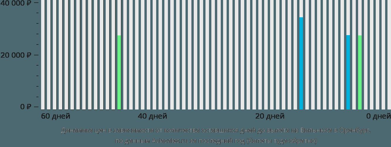 Динамика цен в зависимости от количества оставшихся дней до вылета из Вильнюса в Оренбург