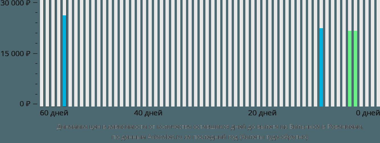 Динамика цен в зависимости от количества оставшихся дней до вылета из Вильнюса в Рованиеми