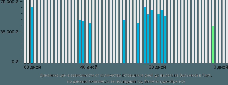 Динамика цен в зависимости от количества оставшихся дней до вылета из Вильнюса в Сеул