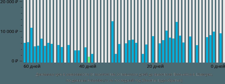Динамика цен в зависимости от количества оставшихся дней до вылета из Вильнюса в Швецию