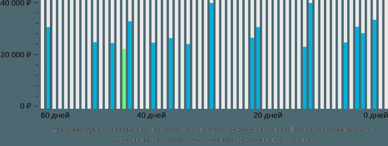Динамика цен в зависимости от количества оставшихся дней до вылета из Вильнюса в Симферополь