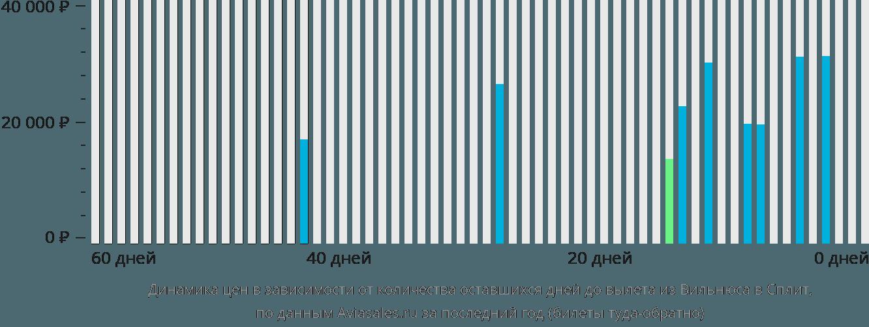Динамика цен в зависимости от количества оставшихся дней до вылета из Вильнюса в Сплит