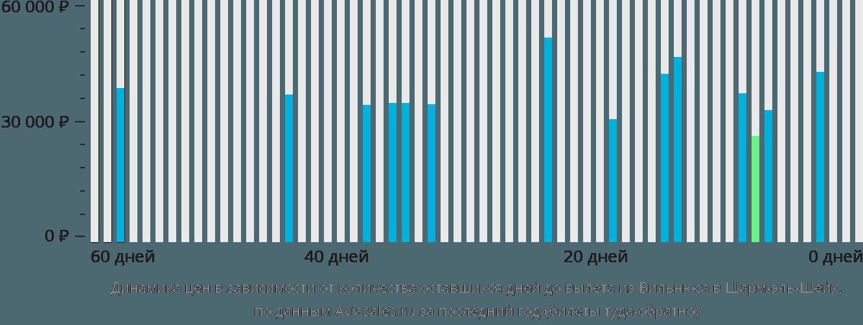 Динамика цен в зависимости от количества оставшихся дней до вылета из Вильнюса в Шарм-эль-Шейх