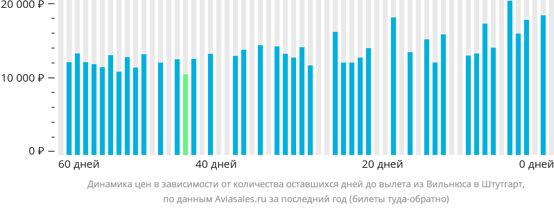 Динамика цен в зависимости от количества оставшихся дней до вылета из Вильнюса в Штутгарт