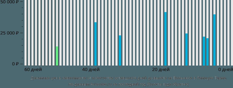 Динамика цен в зависимости от количества оставшихся дней до вылета из Вильнюса в Ламеция-Терме