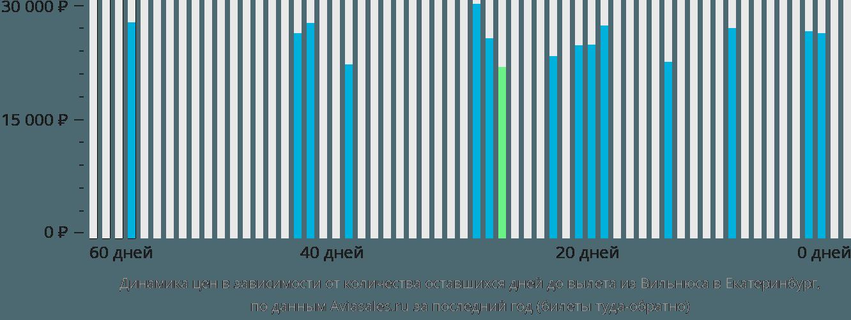 Динамика цен в зависимости от количества оставшихся дней до вылета из Вильнюса в Екатеринбург