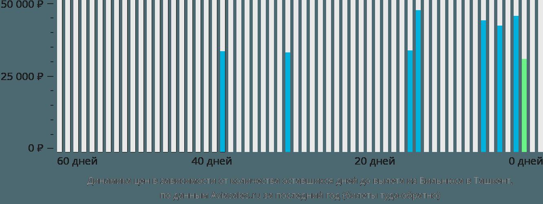 Динамика цен в зависимости от количества оставшихся дней до вылета из Вильнюса в Ташкент