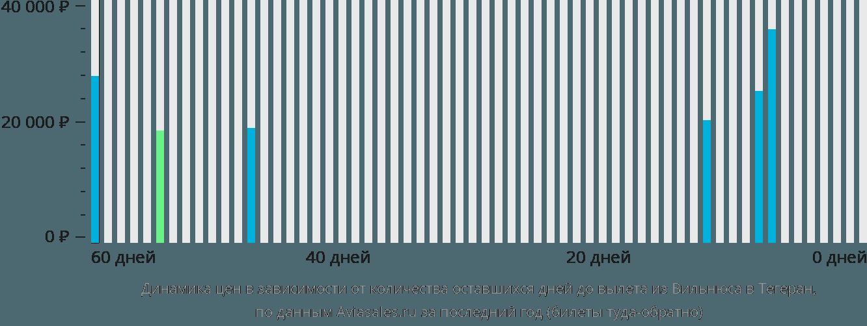 Динамика цен в зависимости от количества оставшихся дней до вылета из Вильнюса в Тегеран