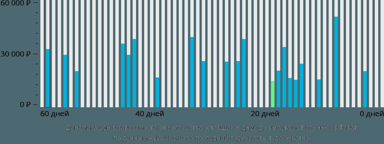 Динамика цен в зависимости от количества оставшихся дней до вылета из Вильнюса в Тиват