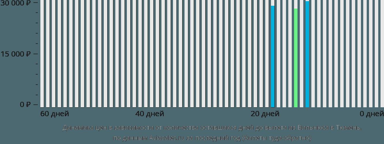 Динамика цен в зависимости от количества оставшихся дней до вылета из Вильнюса в Тюмень