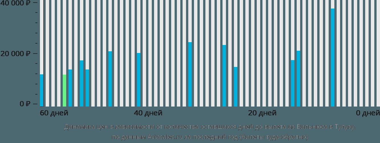 Динамика цен в зависимости от количества оставшихся дней до вылета из Вильнюса в Тулузу