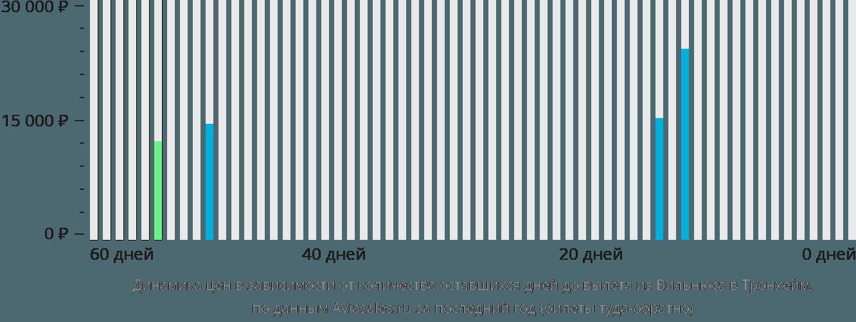Динамика цен в зависимости от количества оставшихся дней до вылета из Вильнюса в Тронхейм