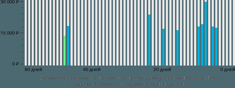 Динамика цен в зависимости от количества оставшихся дней до вылета из Вильнюса в Турин