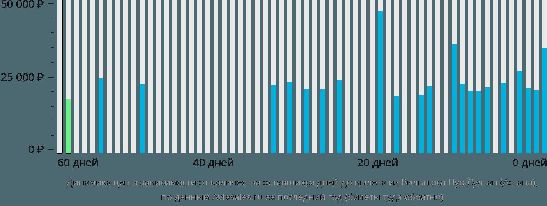 Динамика цен в зависимости от количества оставшихся дней до вылета из Вильнюса в Нур-Султан (Астана)