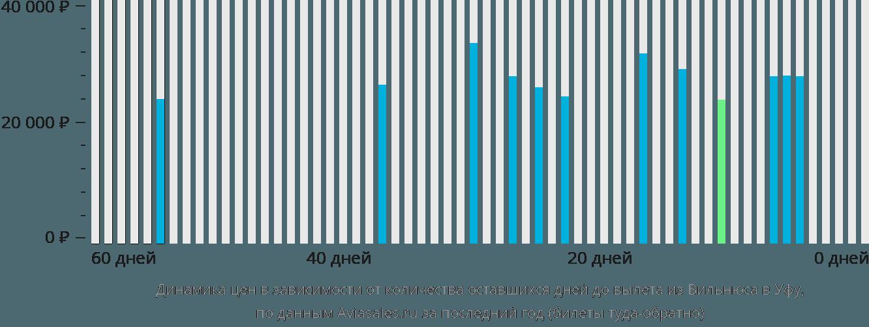 Динамика цен в зависимости от количества оставшихся дней до вылета из Вильнюса в Уфу