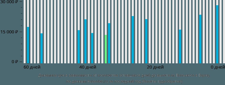 Динамика цен в зависимости от количества оставшихся дней до вылета из Вильнюса в Варну