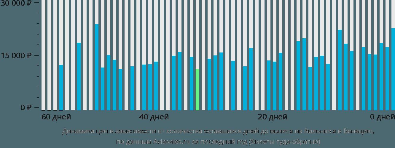 Динамика цен в зависимости от количества оставшихся дней до вылета из Вильнюса в Венецию