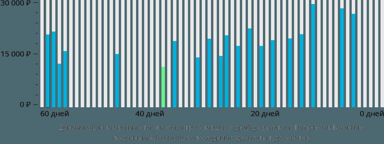 Динамика цен в зависимости от количества оставшихся дней до вылета из Вильнюса в Валенсию
