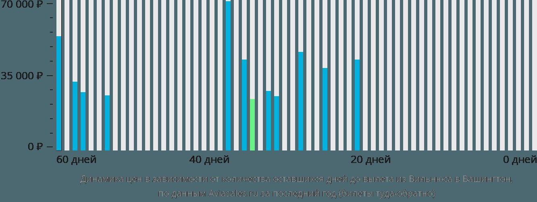 Динамика цен в зависимости от количества оставшихся дней до вылета из Вильнюса в Вашингтон