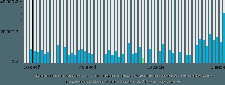 Динамика цен в зависимости от количества оставшихся дней до вылета из Вильнюса в Варшаву