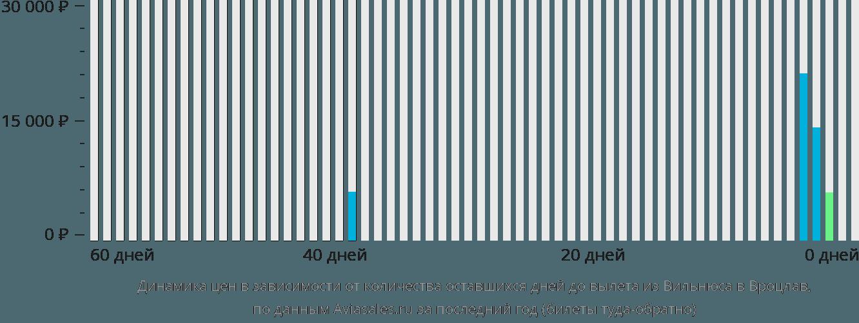 Динамика цен в зависимости от количества оставшихся дней до вылета из Вильнюса в Вроцлав