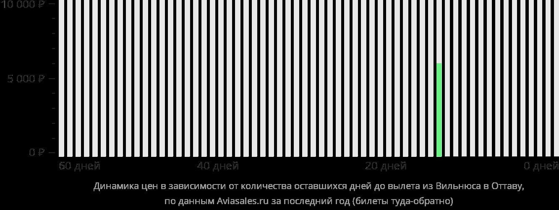 Динамика цен в зависимости от количества оставшихся дней до вылета из Вильнюса в Оттаву
