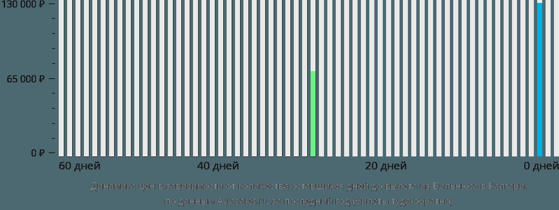 Динамика цен в зависимости от количества оставшихся дней до вылета из Вильнюса в Калгари