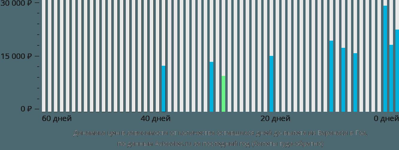 Динамика цен в зависимости от количества оставшихся дней до вылета из Варанаси в Гоа
