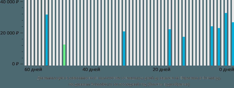 Динамика цен в зависимости от количества оставшихся дней до вылета из Варанаси в Катманду