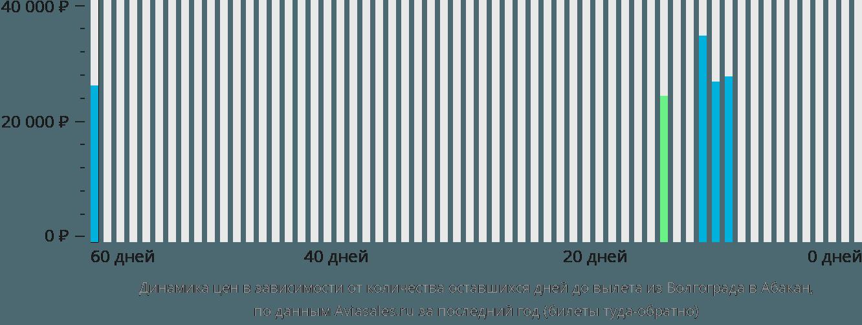Динамика цен в зависимости от количества оставшихся дней до вылета из Волгограда в Абакан