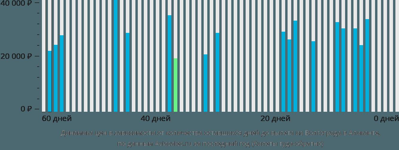 Динамика цен в зависимости от количества оставшихся дней до вылета из Волгограда в Аликанте