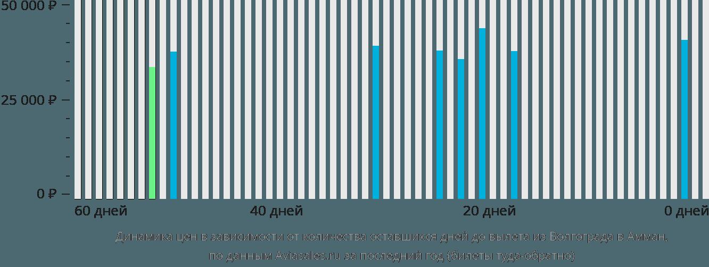 Динамика цен в зависимости от количества оставшихся дней до вылета из Волгограда в Амман