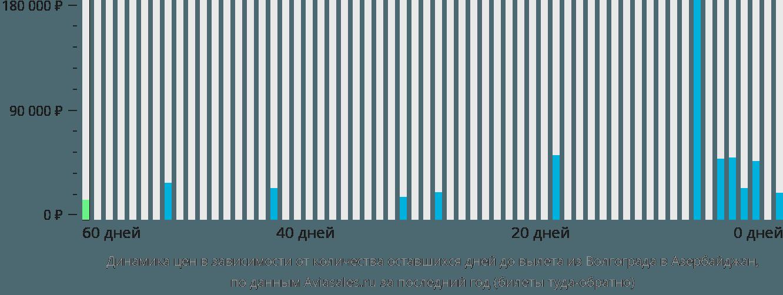 Динамика цен в зависимости от количества оставшихся дней до вылета из Волгограда в Азербайджан
