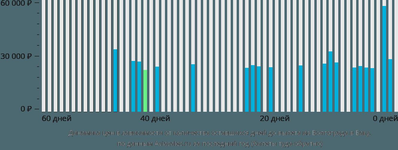 Динамика цен в зависимости от количества оставшихся дней до вылета из Волгограда в Баку