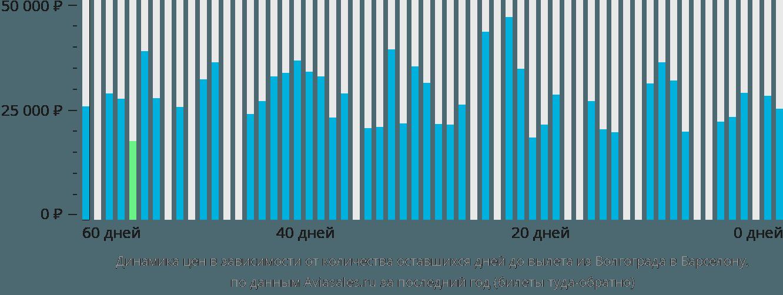 Динамика цен в зависимости от количества оставшихся дней до вылета из Волгограда в Барселону