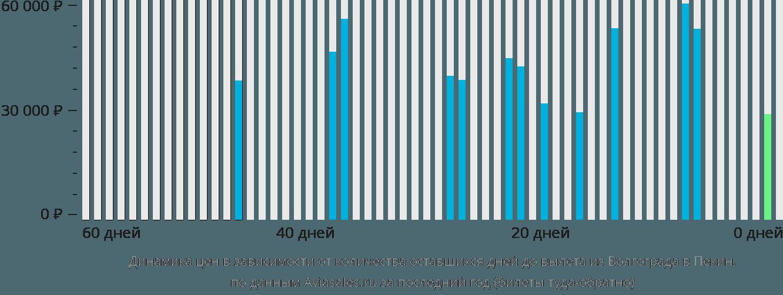 Динамика цен в зависимости от количества оставшихся дней до вылета из Волгограда в Пекин