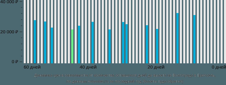 Динамика цен в зависимости от количества оставшихся дней до вылета из Волгограда в Брюссель