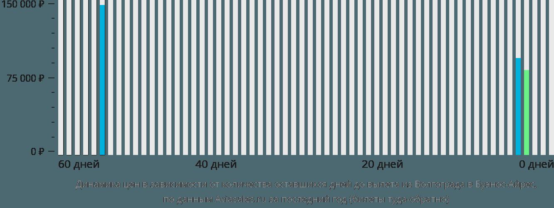 Динамика цен в зависимости от количества оставшихся дней до вылета из Волгограда в Буэнос-Айрес