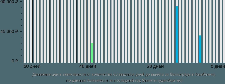 Динамика цен в зависимости от количества оставшихся дней до вылета из Волгограда в Касабланку