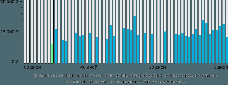 Динамика цен в зависимости от количества оставшихся дней до вылета из Волгограда в Челябинск